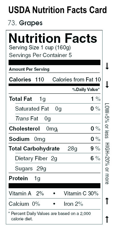 Red and green grapes on nutrition facts white plate with fork and